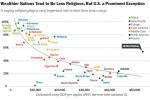 La religione è roba per poveri?