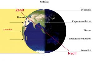 Equinox-NO-Zenit-Nadir